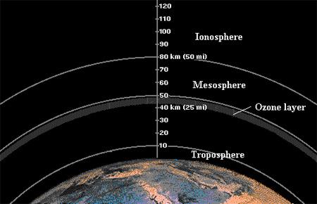 ionosfera_mesosfera_capa_ozono