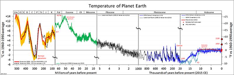Palaeotemperature-gráficos comprimido