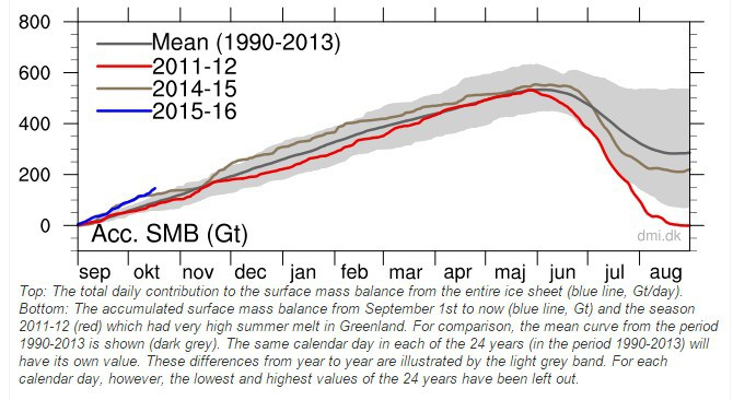 29-ott-15-Greenland-ice-growth-blowing-away-records-Oct20151