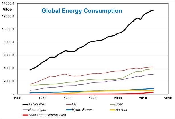 global-energy-consumption-1965-2014
