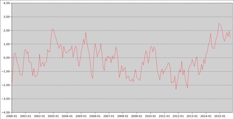 PDO-2000_2015