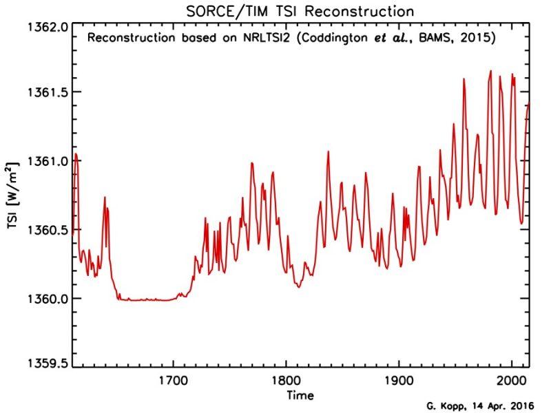 2016-TIM-TSI-Reconstruction