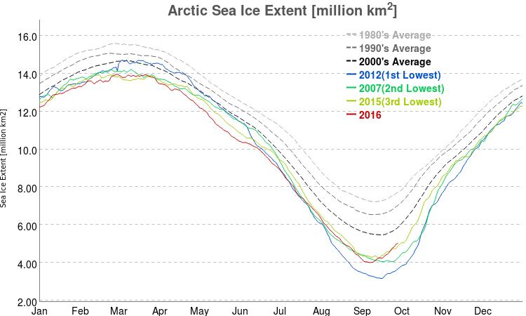vishop_sic_extent_arctic