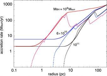 accretion_radius_smbh-340x244