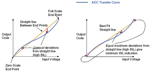 ATX7006: Terms AD converter characterization