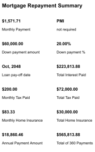 Mortgage repayment summary