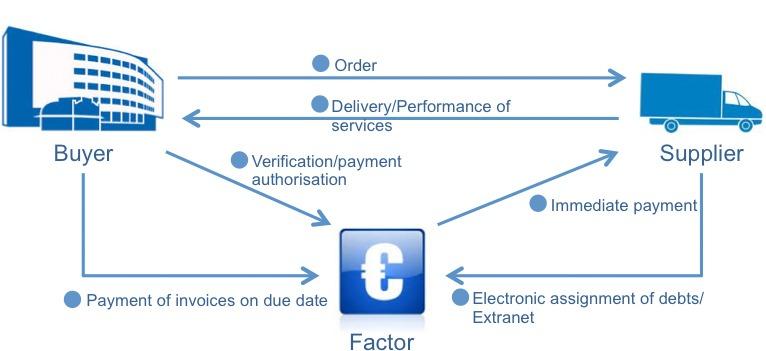 Schema - Reverse Factoring