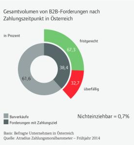 Grafische Darstellung - Sicherstellung von Liquidität in Österreich