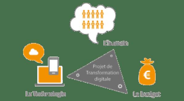 Les enjeux de la transformation numérique pour les professionnels de l'agroalimentaire