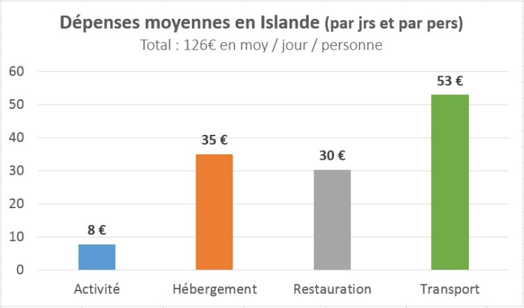 Dépenses moyennes par jour en Islande