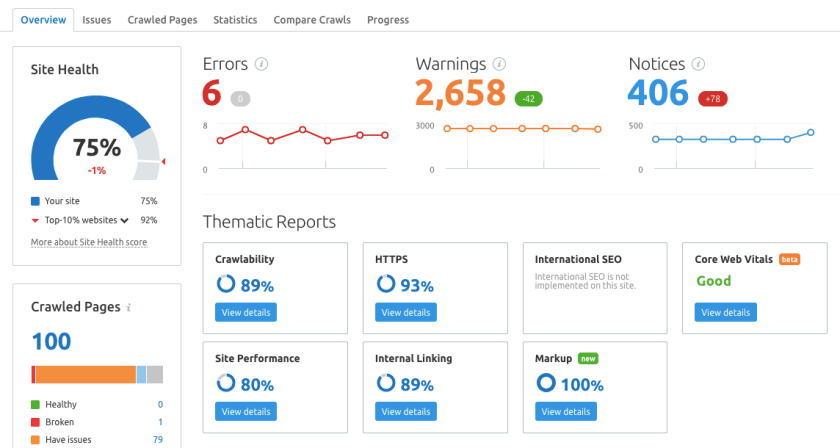 example of an seo audit tool showing the semrush project dashboard