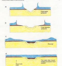 impact crater diagram [ 957 x 1062 Pixel ]