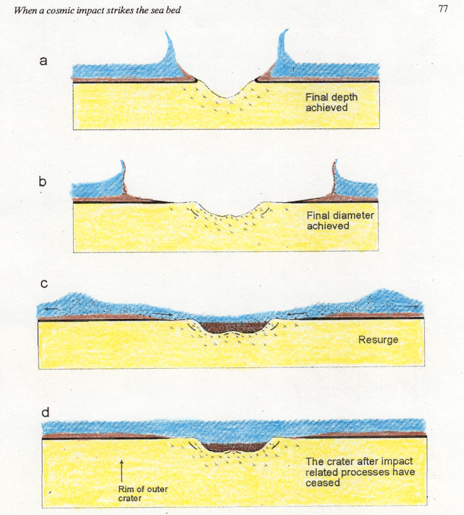 hight resolution of impact crater diagram