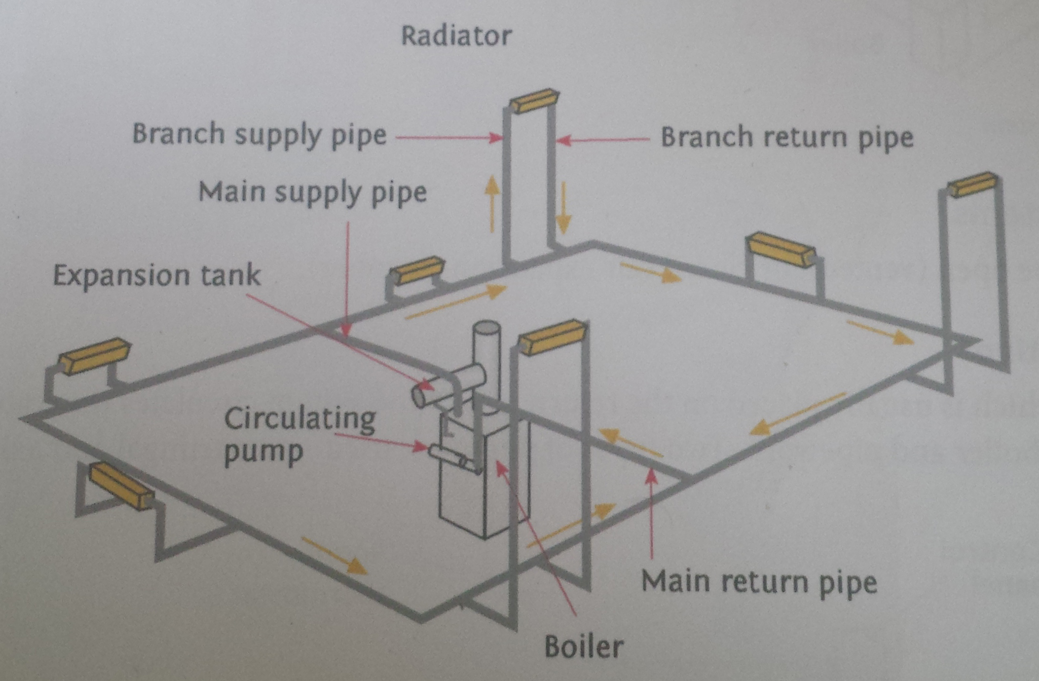combi boiler central heating system diagram ao smith ust1102 wiring plumbing for guide to