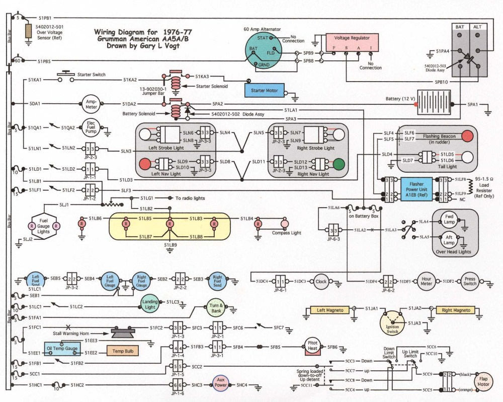 medium resolution of grumman tiger cheetah wire diagram chevy s10 2 2l engine diagram grumman llv wiring diagram
