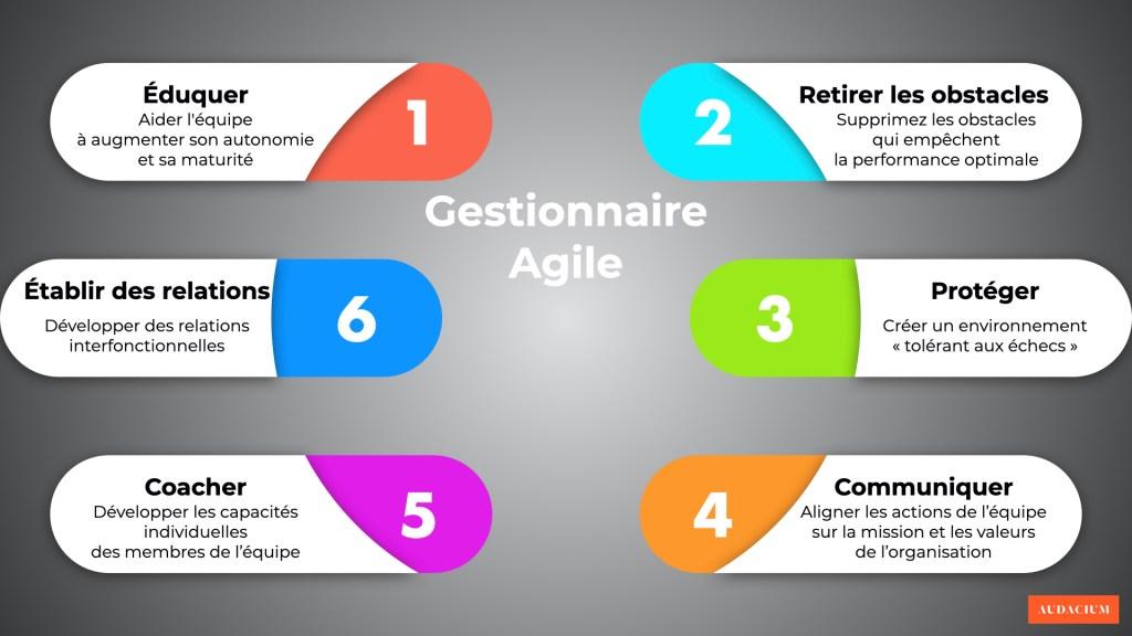 Les 6 changements de mentalité pour devenir un gestionnaire agile