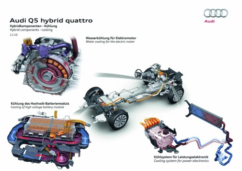 small resolution of q5 hybrid quattro sophisticated cooling system for electric components