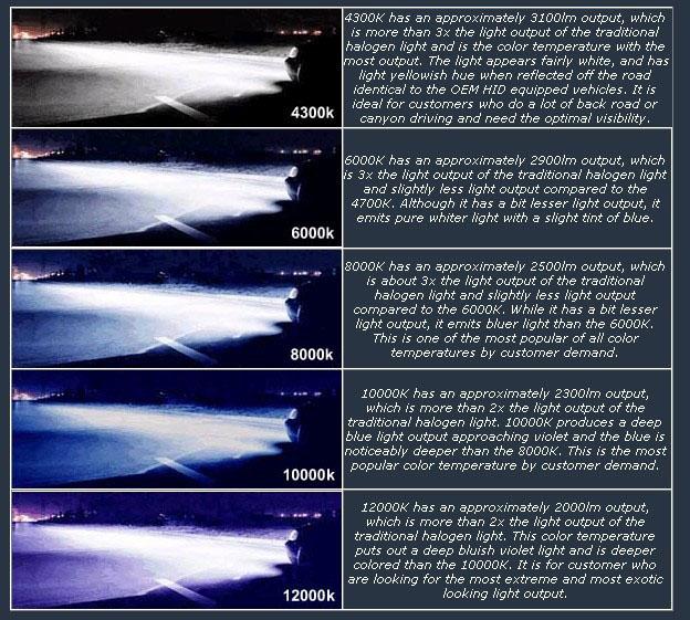 Led Light Chart