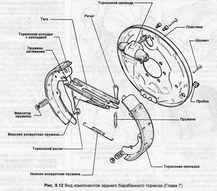 Задние тормозные колодки — проверка и снятие (Ауди 100 С3