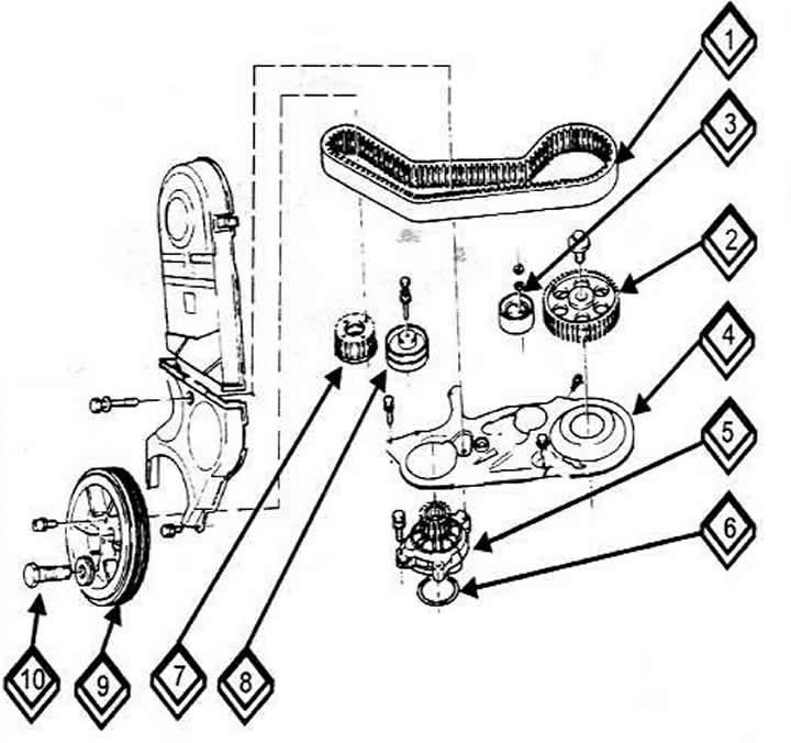 Натяжение и замена зубчатых ремней дизельного 5-ти