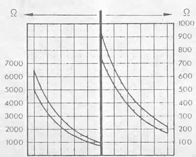 Поиск неисправностей в системе впрыска (Ауди 100 С4, 1990