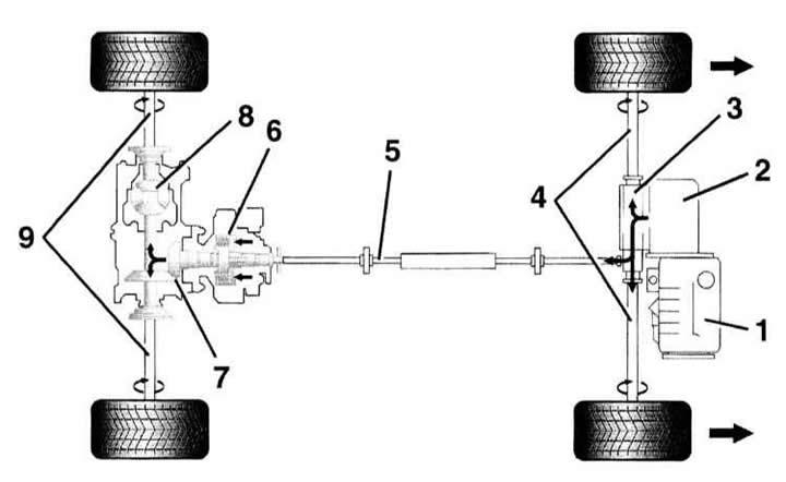 Полный привод (Ауди А3 Typ 8L, 1996-2003, Автоматическая