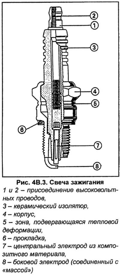 Свечи зажигания (Ауди А6 С5, 1997-2004, Управление двигателем)