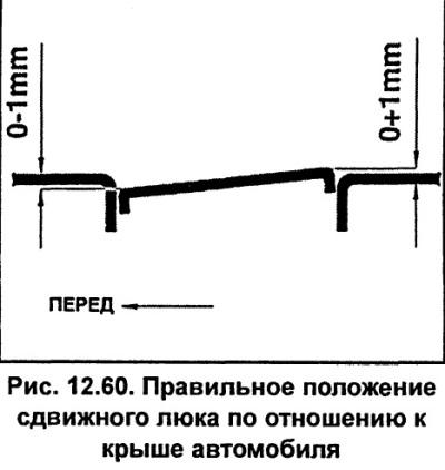Сдвижной люк (Ауди А6 С5, 1997-2004, Экстерьер)
