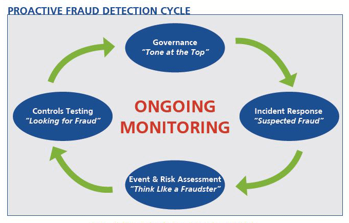 Proactive Fraud Detection Cycle Infographic