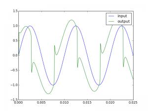 SD1 output example