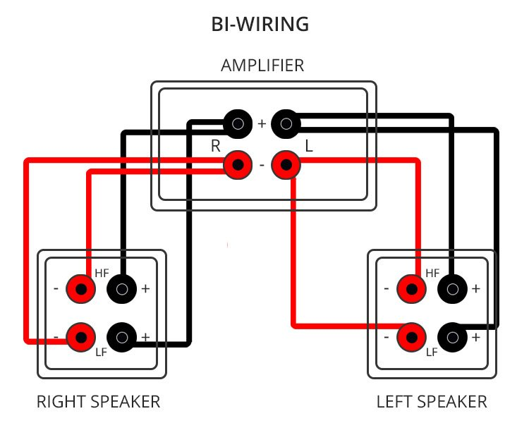 home speaker wiring diagram 2002 chevy trailblazer bose radio bi and amping explained audio advice setup