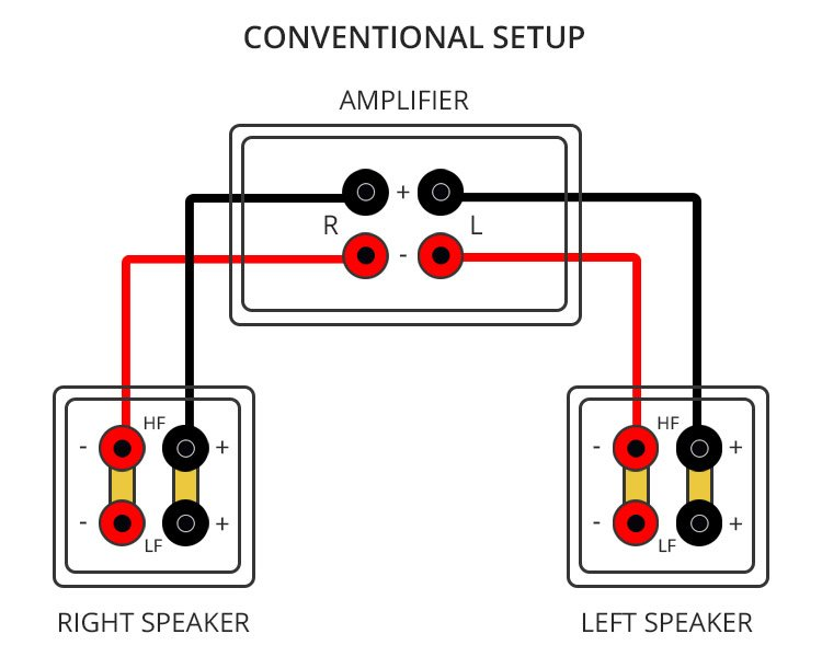 home speaker wiring diagram isuzu truck radio bi and amping explained audio advice conventional setup