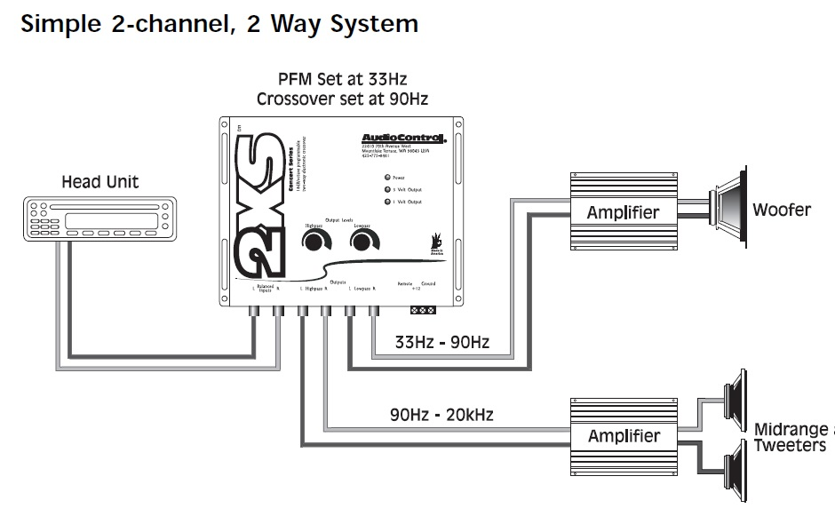 car sound system setup diagram three phase wiring diagrams simple amplifier pa great installation of application audiocontrol rh com