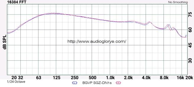 BGVP SGZ-DN1S Frequency Measurement