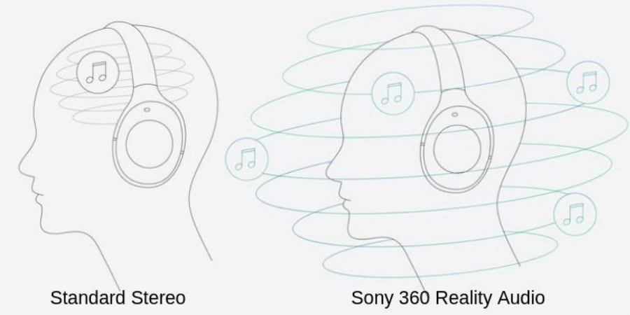 Sony Object-Based '360 Reality Audio' Format Aims To