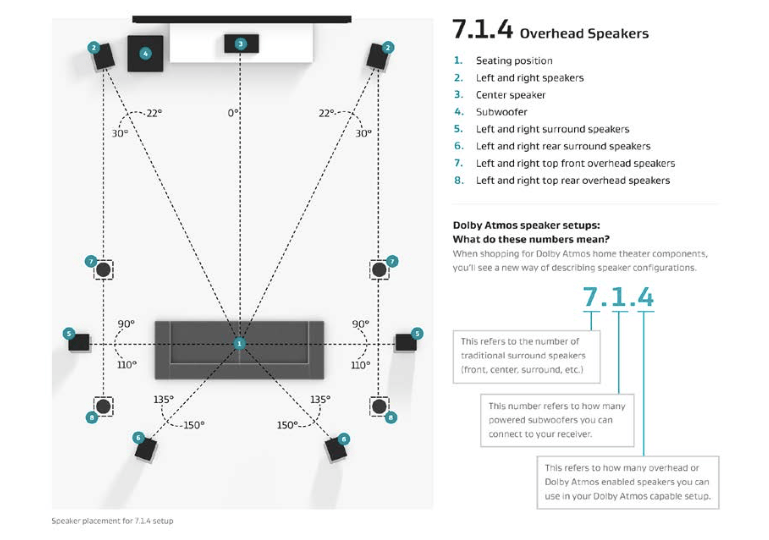 7 1 Surround Sound Speaker Placement Diagram 7.1 In