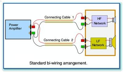 Bi Amping Vs Bi Wiring What's The Difference And Is It Audible