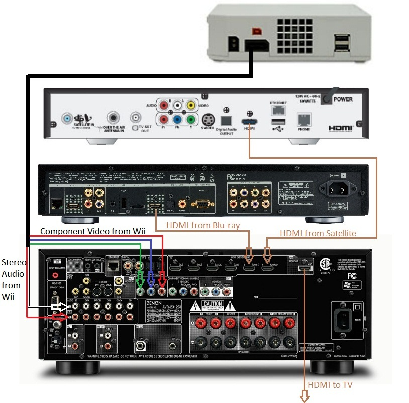 Amplifier With Equalizer Wiring Diagram Basic Home Theater Av Set Up Guide Hooking It All Up