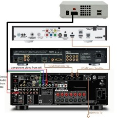 Wiring Diagram For Surround Sound System Thermostat Electric Furnace Basic Home Theater Av Set Up Guide - Hooking It All | Audioholics
