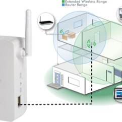 Wireless Extender Diagram Coleman Electric Furnace Wiring How To Extend Internet For Full Coverage In Large Homes Netgear N300 Wi Fi Range