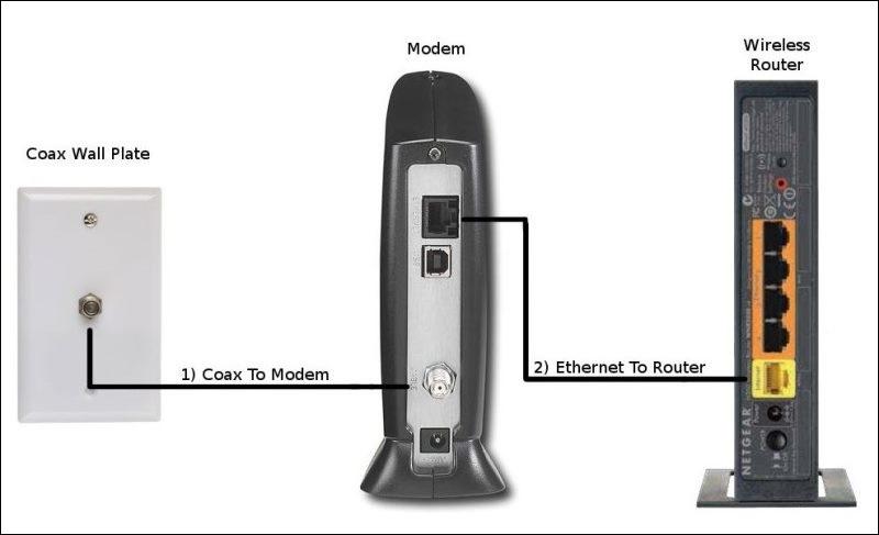 Motorola Cable Box Wiring Diagram 【经验分享】美国上网comcast 猫和路由器的选购 休斯顿 易生活网