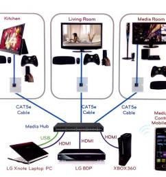 hdmi is dead introducing hdbaset networking audioholics cat5 home theater wiring [ 1047 x 864 Pixel ]