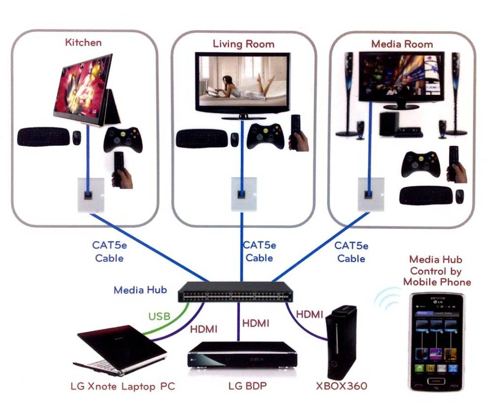 medium resolution of hdmi is dead introducing hdbaset networking audioholics cat5 home theater wiring