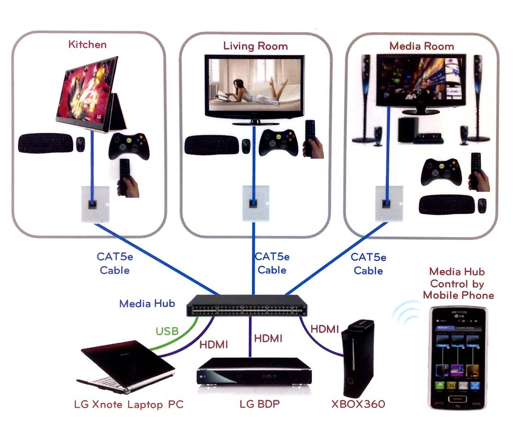 hight resolution of hdmi is dead introducing hdbaset networking audioholics cat5 home theater wiring