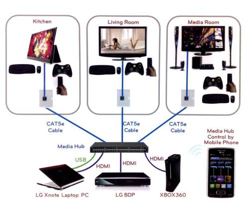 small resolution of hdmi is dead introducing hdbaset networking audioholics cat5 home theater wiring