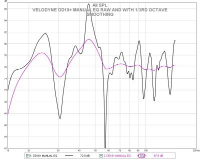 Velodyne Digital Drive Plus 18 (DD18+) Subwoofer