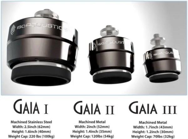 IsoAcoustics Gaia Sizes