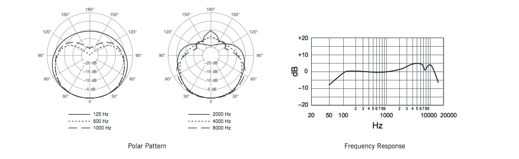 Shure SM58 frequency and polar response?resize\\\\\\\\\\\\\\\=665%2C204 shure microphone wiring diagram xlr wiring \u2022 wiring diagrams j  at panicattacktreatment.co
