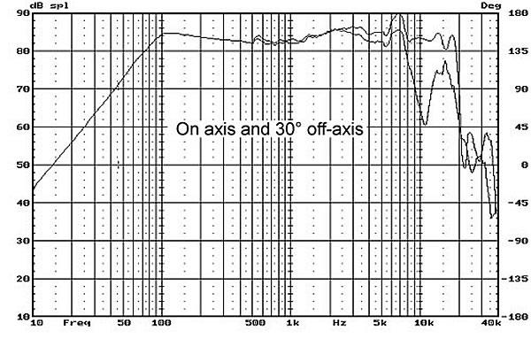 HiVi SWANS B3S Speaker Driver Full Range Aluminum 15W 8