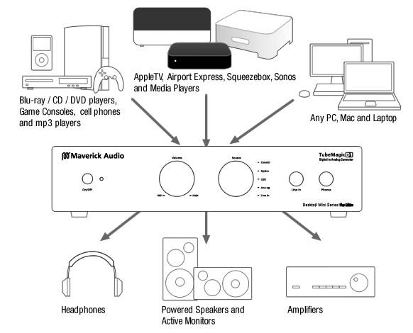 MAVERICK Audio TubeMagic D1 Plus DAC OPA627 & GE5670W Coax